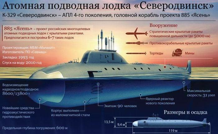 """характеристика АПЛ """"Северодвинск"""""""