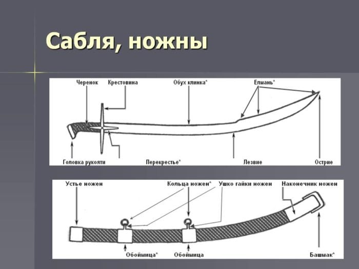 Конструкция сабли
