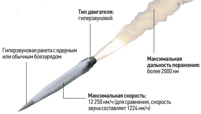 Характеристики Х-47М2