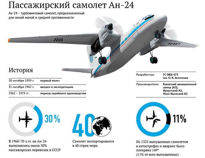 АН-24 картинка