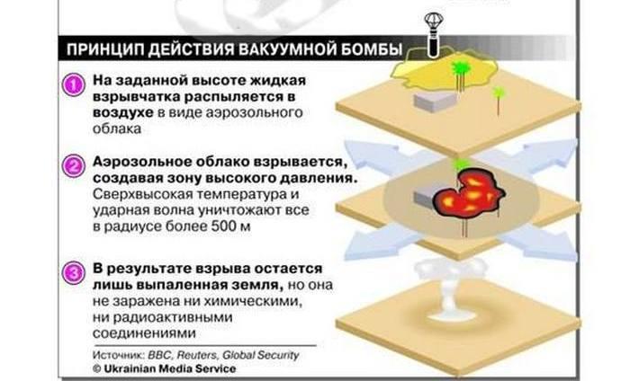 Вакуумная бомба принцип действия