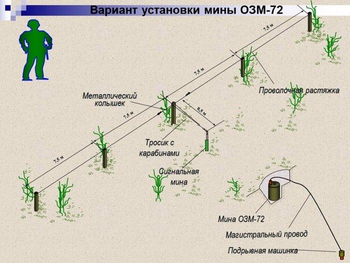 Установка ОЗМ-72