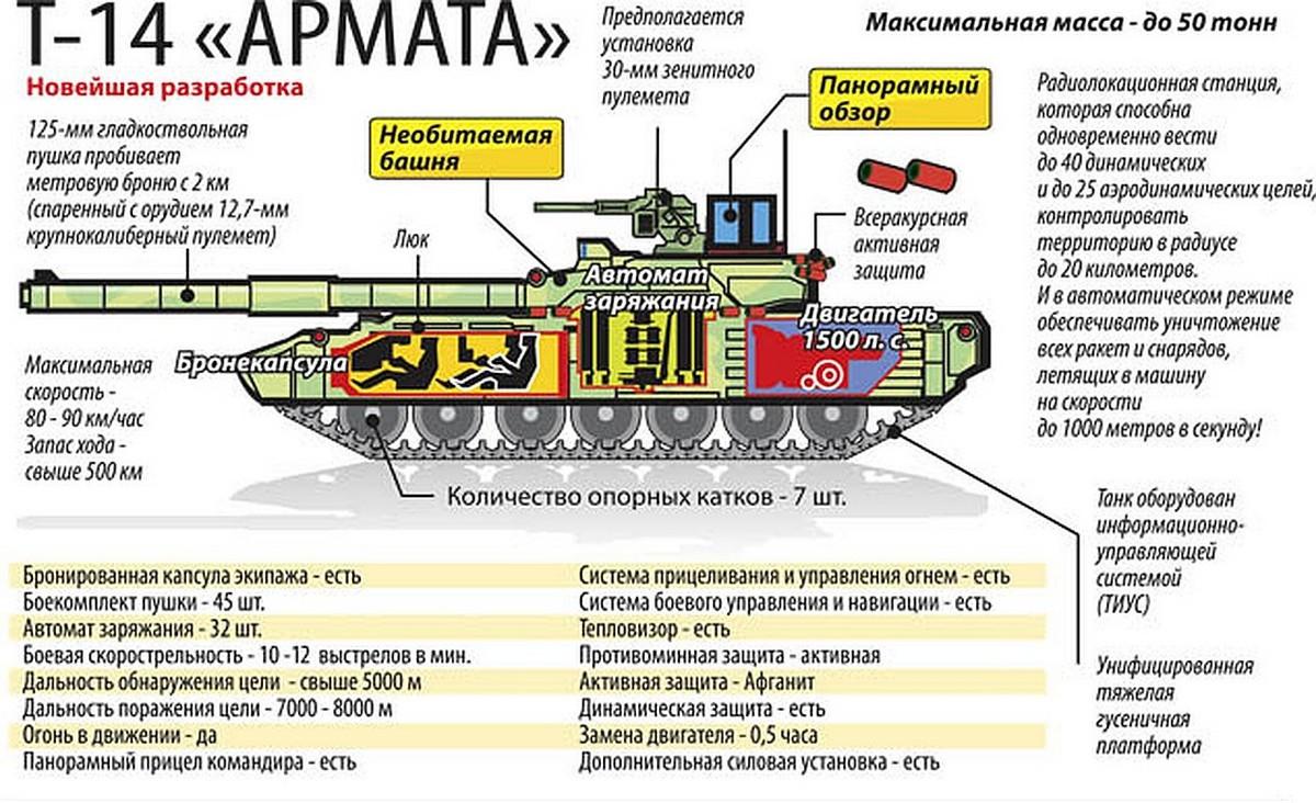 Т-14 описание