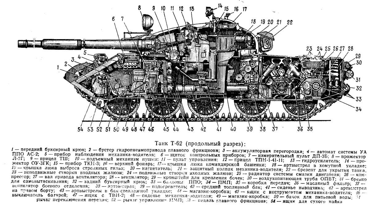 Т-62 конструкция