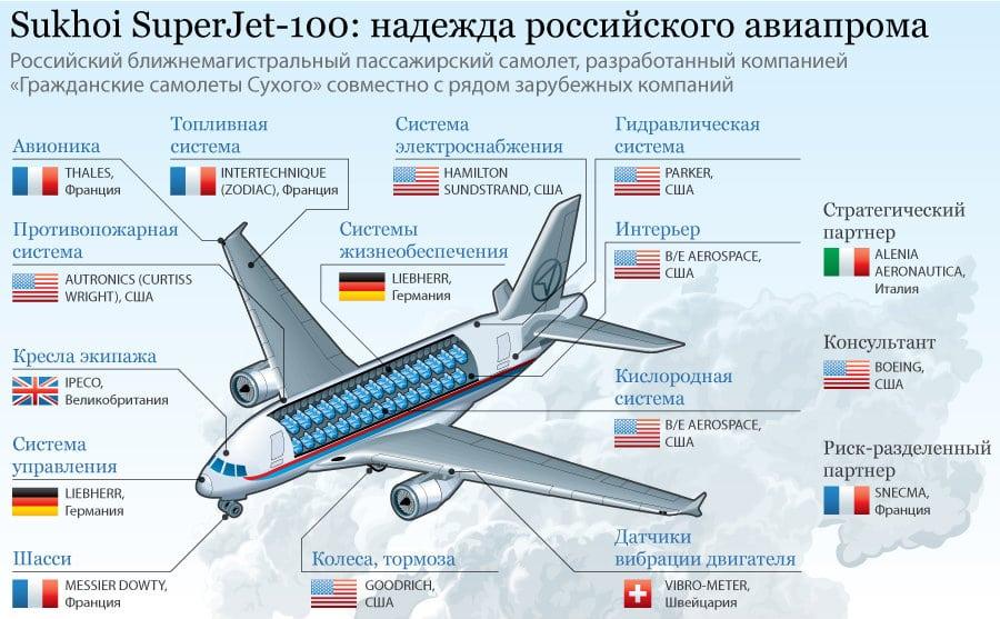 конструкция самолета