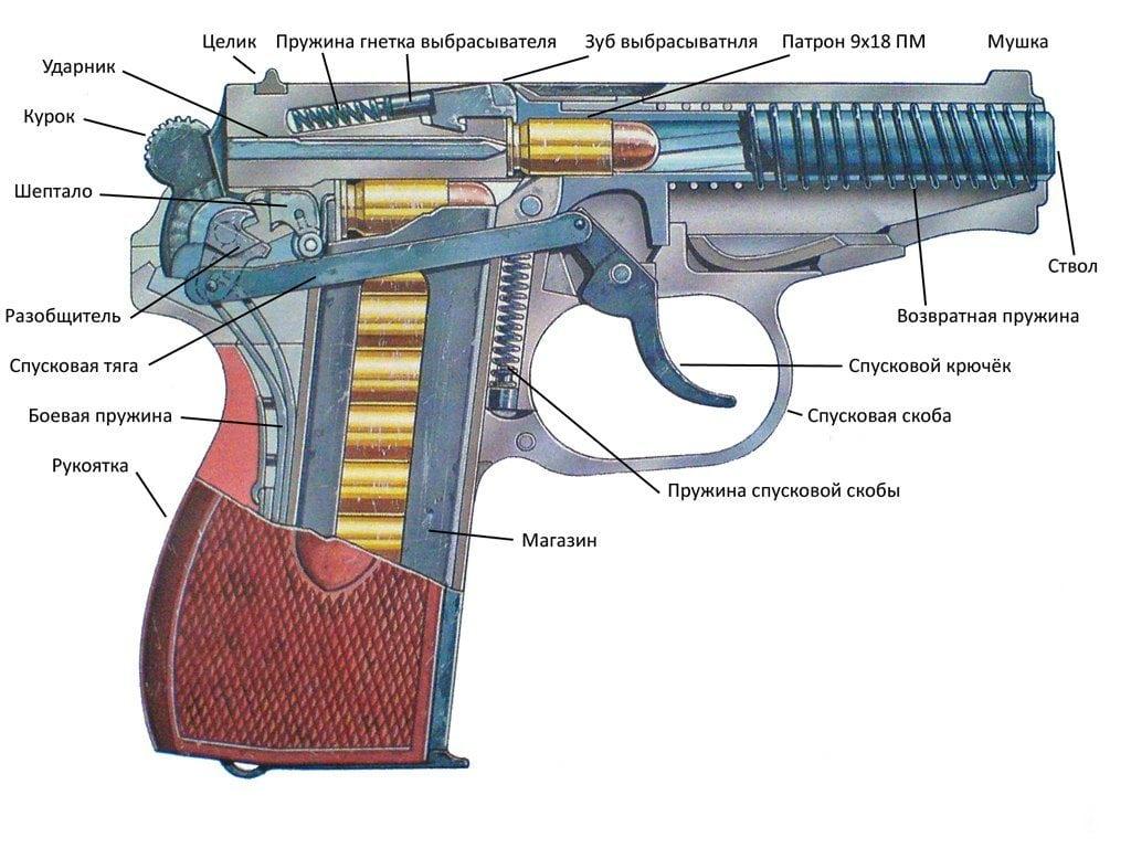 составные части пистолета ПМ