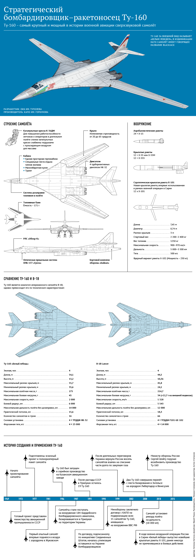 сравнение ту-160 с аналогом