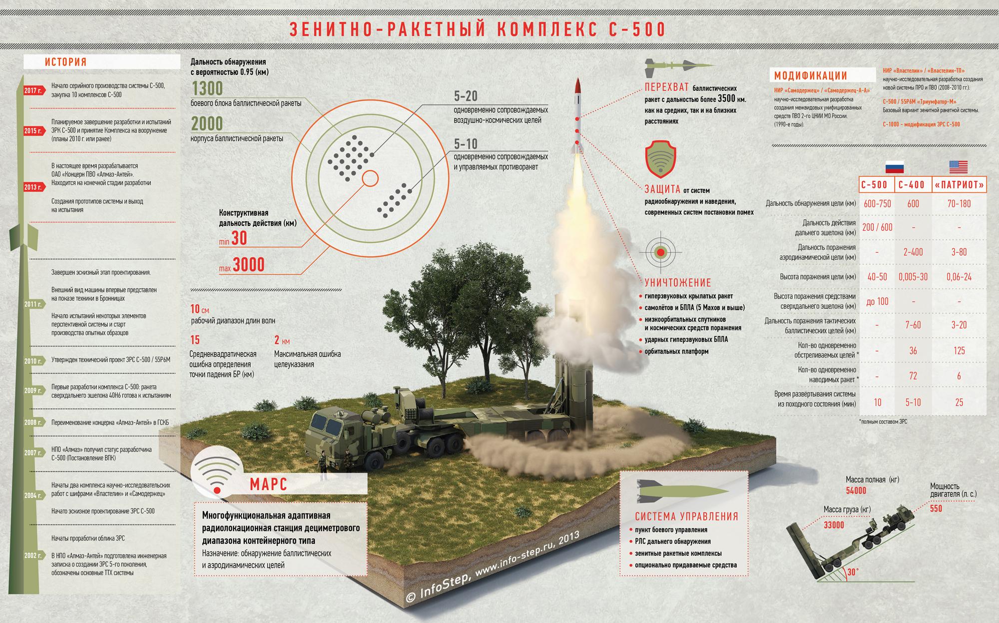 инфографика с-500