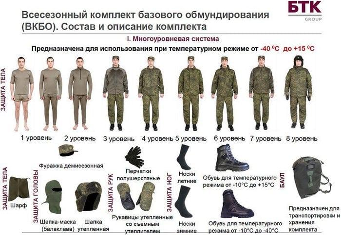Комплект ВКБО
