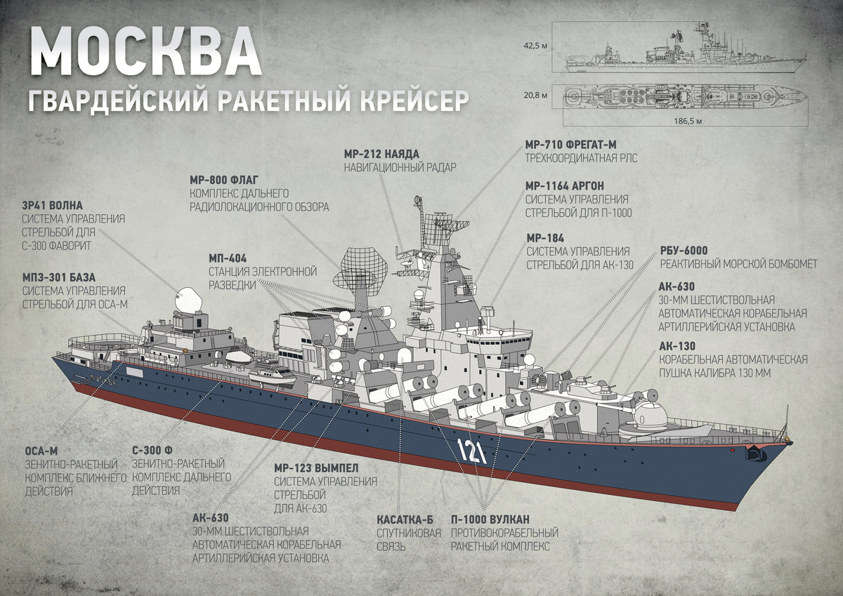 Крейсер Москва конструкция
