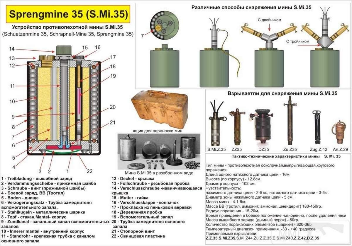 Sprengmine 35