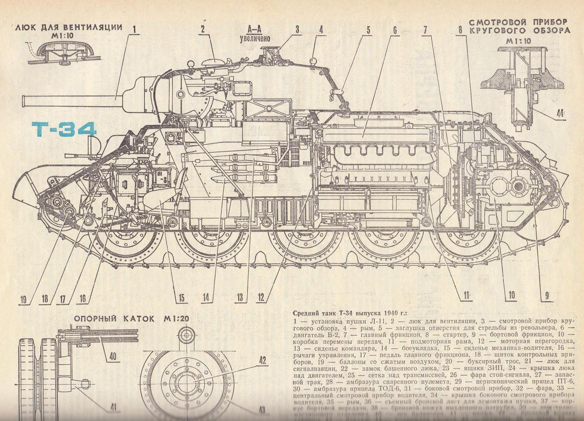 Т-34 конструкция