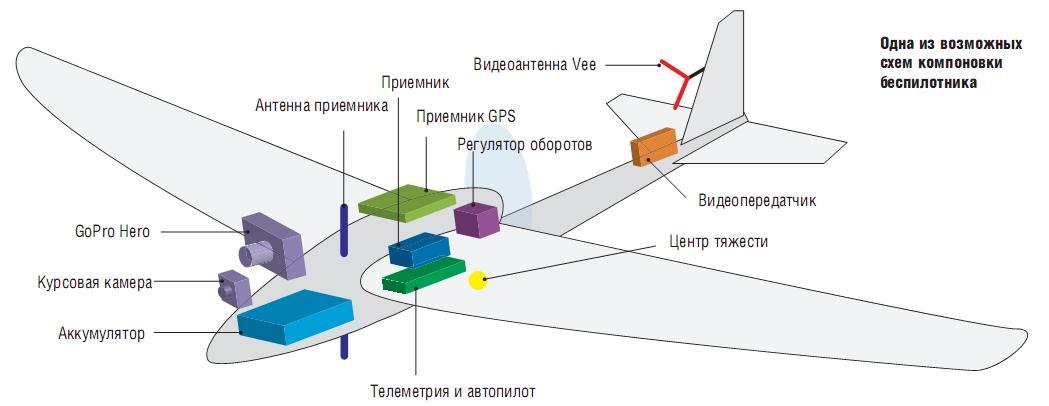 возможная схема беспилотника