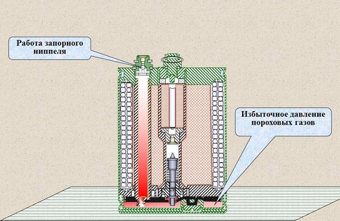 ОЗМ-72 устройство и принцип действия