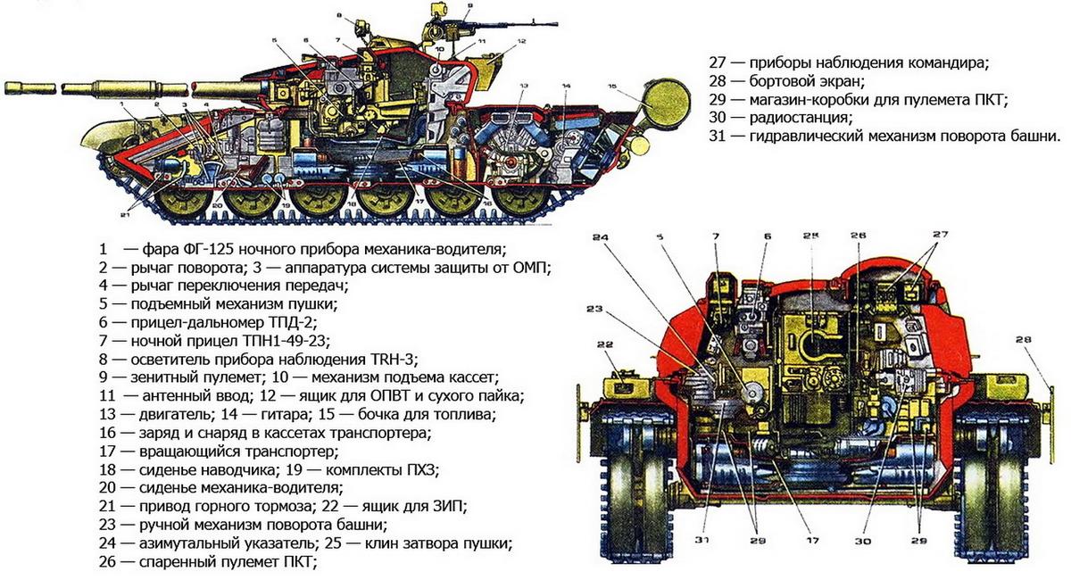 Т-90 конструкция