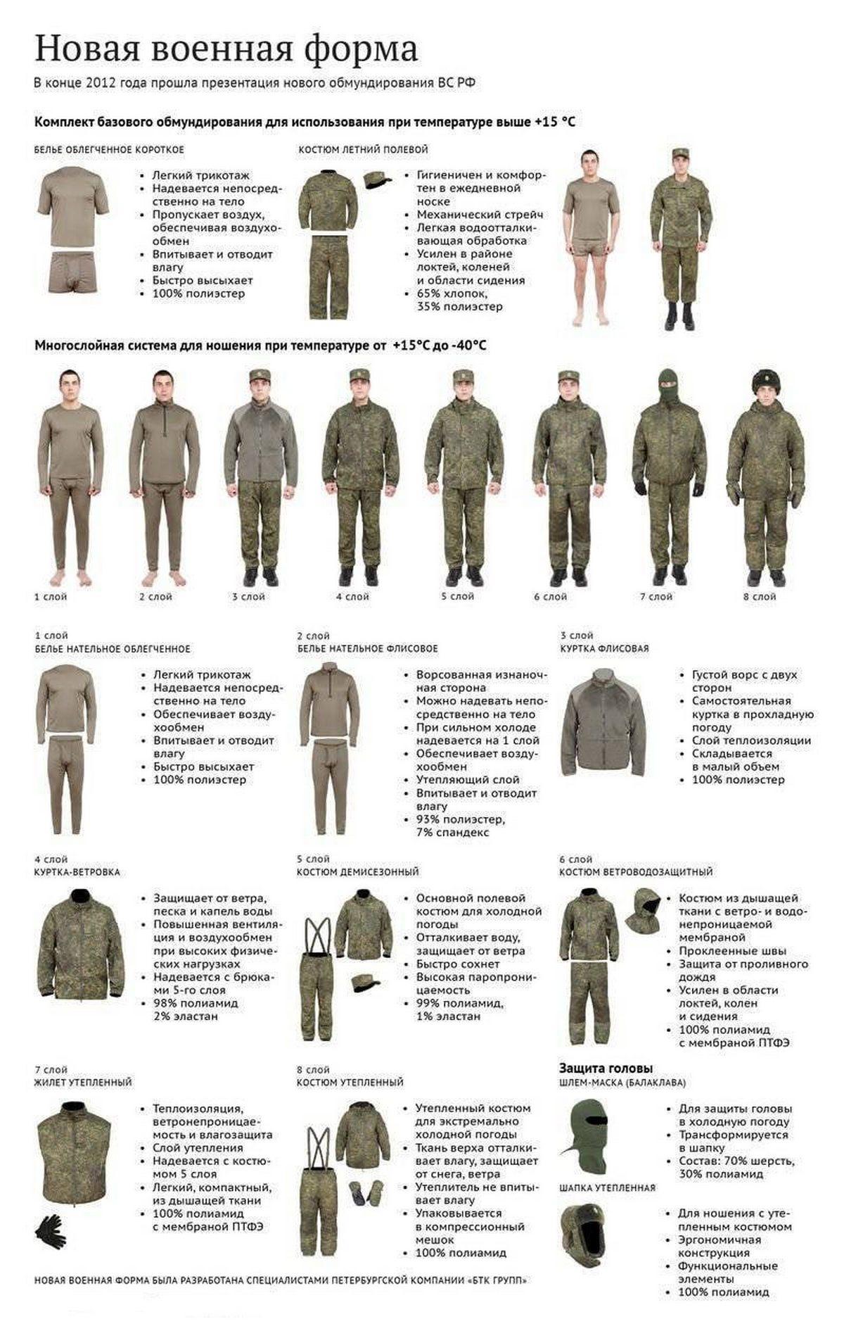 Новая военная форма России