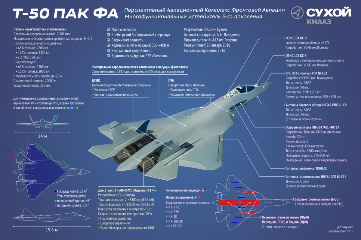 СУ-57 схема