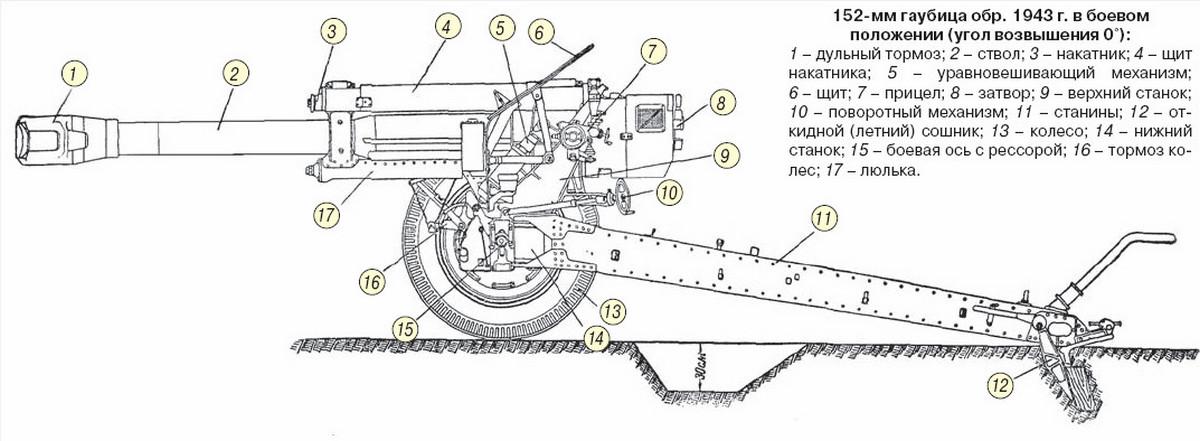 Гаубица Д-1 конструкция