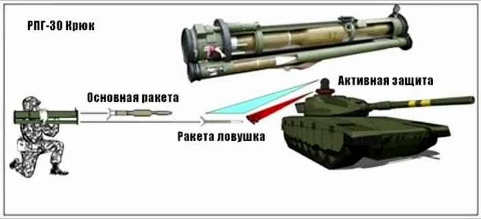 РПГ-30 принцип действия