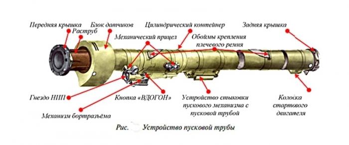 9к38 устройство пусковой трубы