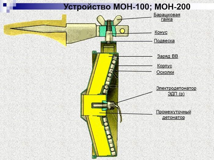 МОН-100 устройство
